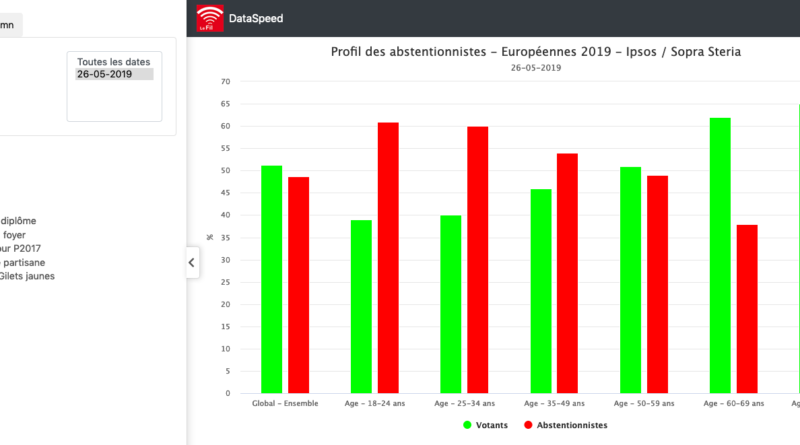 Européennes 2019 – Profil des abstentionnistes
