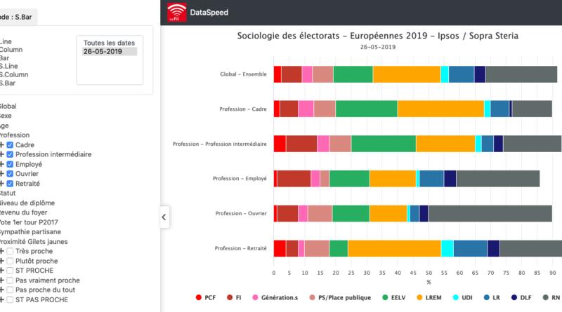 Européennes 2019 – Sociologie électorale