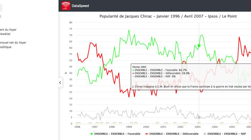 1996 – 2007 : les ressorts de la popularité du Président Chirac